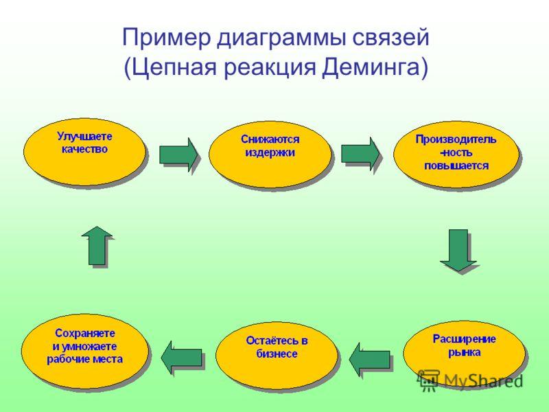 Пример диаграммы связей (Цепная реакция Деминга)