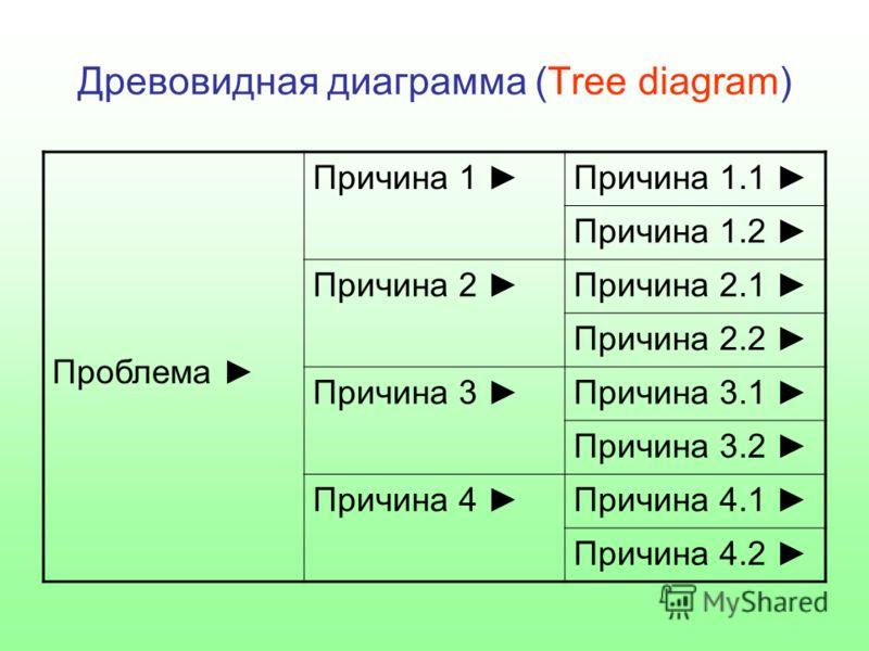 Древовидная диаграмма (Tree diagram) Проблема Причина 1 Причина 1.1 Причина 1.2 Причина 2 Причина 2.1 Причина 2.2 Причина 3 Причина 3.1 Причина 3.2 Причина 4 Причина 4.1 Причина 4.2