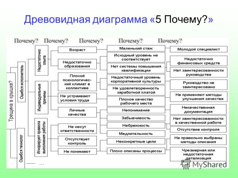 Древовидная диаграмма «5 Почему?»