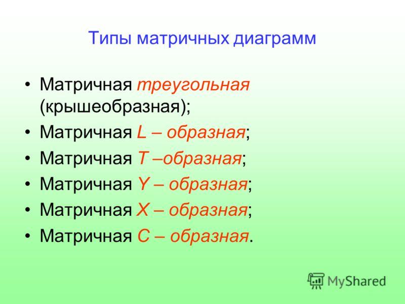 Типы матричных диаграмм Матричная треугольная (крышеобразная); Матричная L – образная; Матричная Т –образная; Матричная Y – образная; Матричная Х – образная; Матричная С – образная.