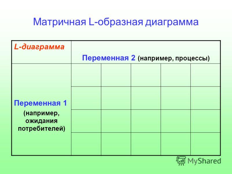 Матричная L-образная диаграмма L-диаграмма Переменная 2 (например, процессы) Переменная 1 (например, ожидания потребителей)