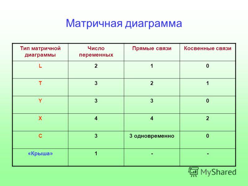 Матричная диаграмма Тип матричной диаграммы Число переменных Прямые связиКосвенные связи L210 T321 Y330 X442 C33 одновременно0 «Крыша»1--