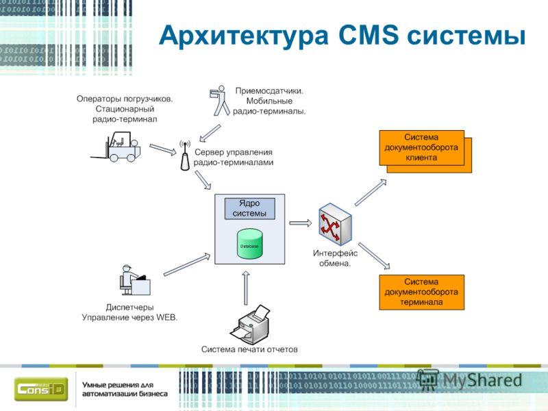 Архитектура CMS системы