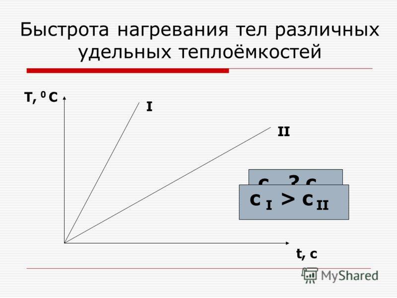 Быстрота нагревания тел различных удельных теплоёмкостей T, 0 C t, c I II с I ? c II с I > c II