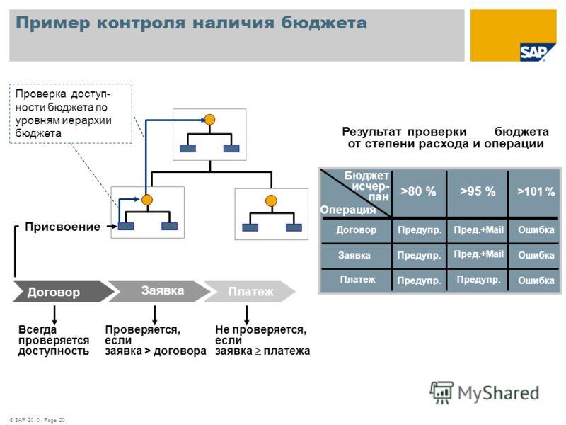 © SAP 2010 / Page 20 Пример контроля наличия бюджета Платеж Не проверяется, если заявка платежа Проверка доступ- ности бюджета по уровням иерархии бюджета Присвоение Заявка Проверяется, если заявка > договора Договор Всегда проверяется доступность Ре