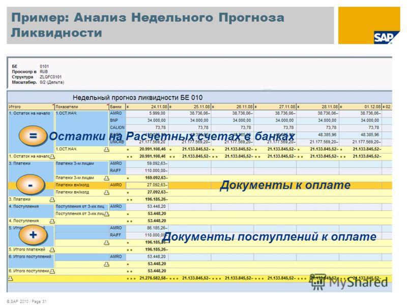 © SAP 2010 / Page 31 Пример: Анализ Недельного Прогноза Ликвидности ==== ==== Остатки на Расчетных счетах в банках ---- ---- Документы к оплате ++++ ++++ Документы поступлений к оплате
