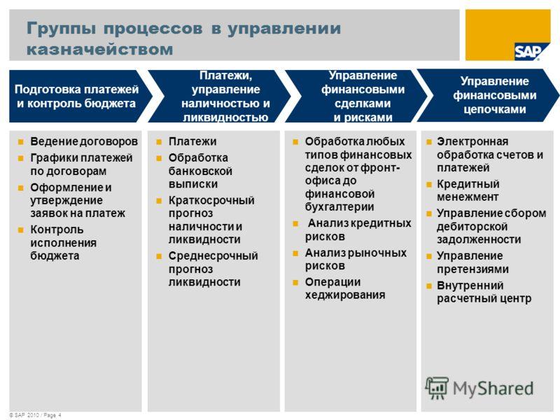 © SAP 2010 / Page 4 Подготовка платежей и контроль бюджета Платежи, управление наличностью и ликвидностью Управление финансовыми сделками и рисками Ведение договоров Графики платежей по договорам Оформление и утверждение заявок на платеж Контроль исп