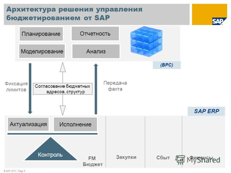 Архитектура решения управления бюджетированием от SAP © SAP 2010 / Page 6 Актуализация Контроль Исполнение Планирование FM Бюджет Анализ Согласование бюджетных адресов, структур Отчетность (BPC) Моделирование SAP ERP Фиксация лимитов Передача факта С