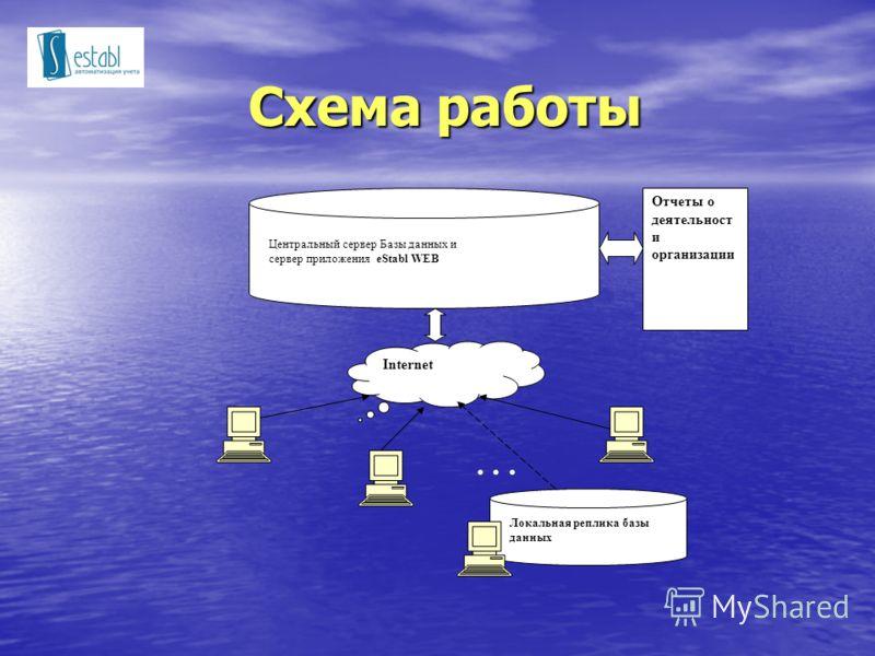 Схема работы Отчеты о деятельност и организации Центральный сервер Базы данных и сервер приложения eStabl WEB Internet... Локальная реплика базы данных