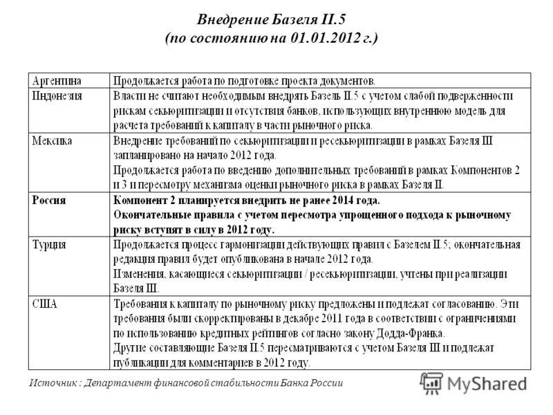Внедрение Базеля II.5 (по состоянию на 01.01.2012 г.) Источник : Департамент финансовой стабильности Банка России