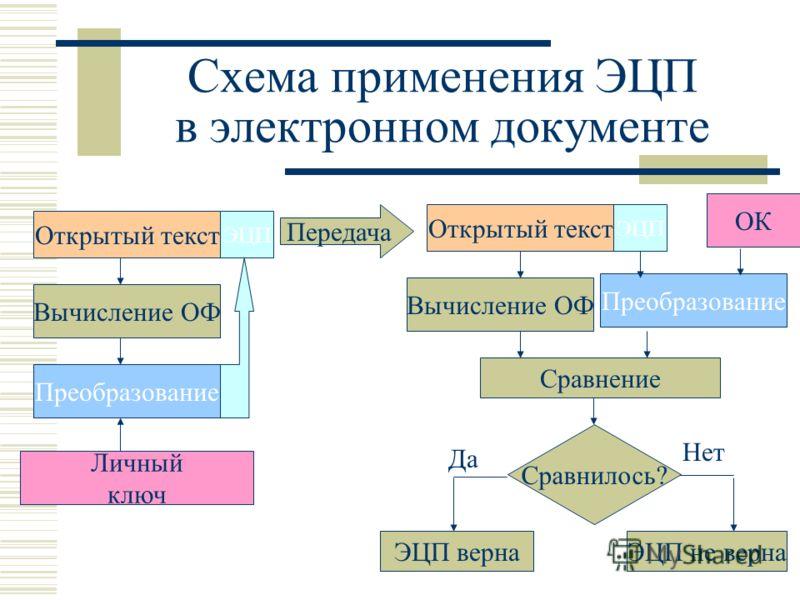 Схема применения ЭЦП в электронном документе Преобразование Вычисление ОФ Преобразование Открытый текст ЭЦП Личный ключ Передача Открытый текст ЭЦП Вычисление ОФ Сравнилось? Сравнение ЭЦП вернаЭЦП не верна ОК Да Нет