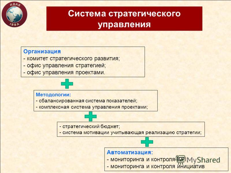 Система стратегического управления Организация - комитет стратегического развития; - офис управления стратегией; - офис управления проектами. Методологии: - сбалансированная система показателей; - комплексная система управления проектами; Автоматизац