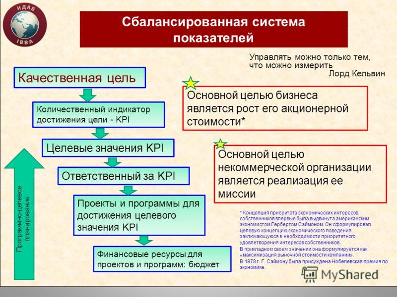 Сбалансированная система показателей Качественная цель Количественный индикатор достижения цели - KPI Целевые значения KPI Ответственный за KPI Проекты и программы для достижения целевого значения KPI Финансовые ресурсы для проектов и программ: бюдже