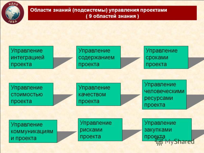 Области знаний (подсистемы) управления проектами ( 9 областей знания ) Управление интеграцией проекта Управление содержанием проекта Управление сроками проекта Управление стоимостью проекта Управление качеством проекта Управление человеческими ресурс