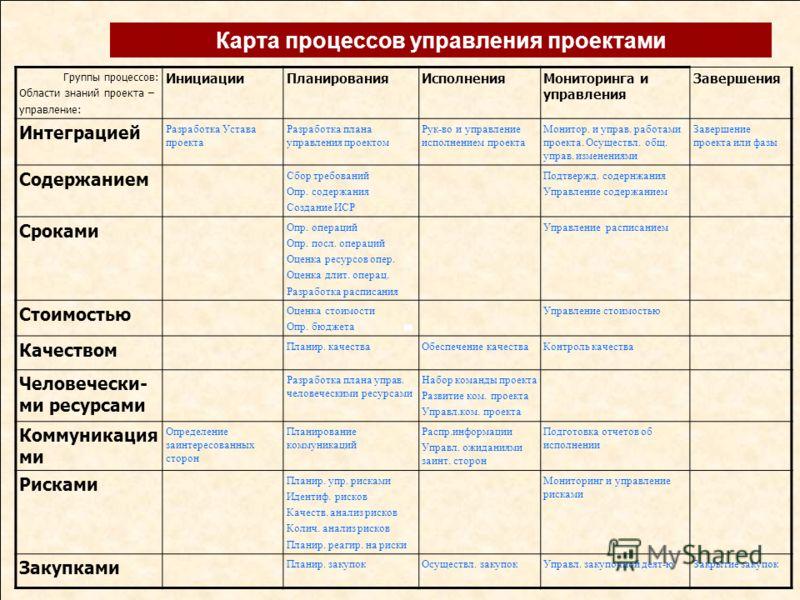 Карта процессов управления проектами