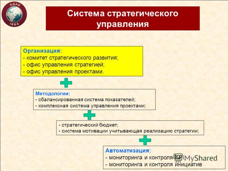 Система стратегического управления Организация: - комитет стратегического развития; - офис управления стратегией; - офис управления проектами. Методологии: - сбалансированная система показателей; - комплексная система управления проектами; Автоматиза
