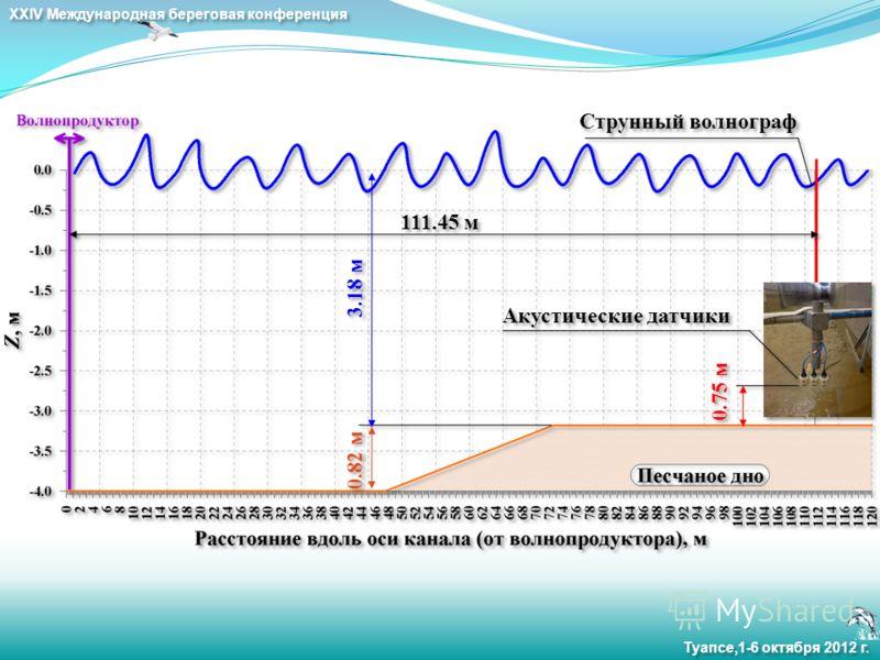 XXIV Международная береговая конференция Туапсе,1-6 октября 2012 г. Струнный волнограф Акустические датчики 3.18 м 0.82 м 111.45 м 0.75 м