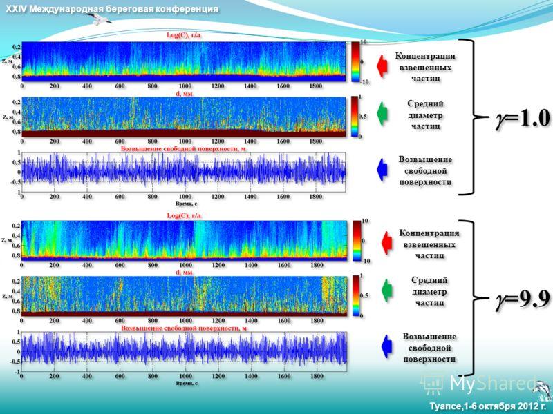XXIV Международная береговая конференция Туапсе,1-6 октября 2012 г. Концентрация взвешенных частиц Средний диаметр частиц Возвышение свободной поверхности Концентрация взвешенных частиц Средний диаметр частиц Возвышение свободной поверхности =1.0 =9.