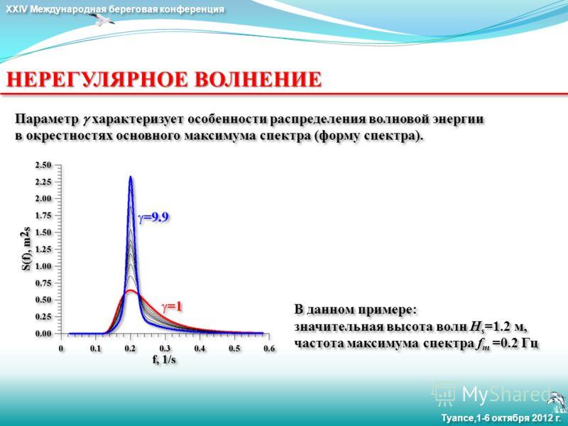 XXIV Международная береговая конференция Туапсе,1-6 октября 2012 г. НЕРЕГУЛЯРНОЕ ВОЛНЕНИЕ Параметр характеризует особенности распределения волновой энергии в окрестностях основного максимума спектра (форму спектра). В данном примере: значительная выс