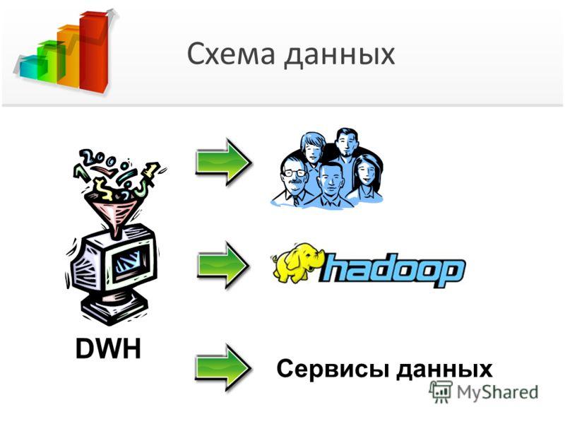 Схема данных Сервисы данных DWH
