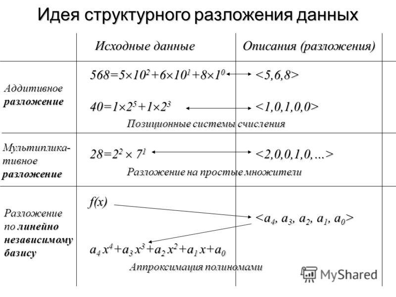 Идея структурного разложения данных Исходные данные Описания (разложения)  Аддитивноеразложение Разложение по линейно независимомубазису 568=5 10 2 +6 10 1 +8 1 0 40=1 2 5 +1 2 3 28=2 2 7 1 f(x) a 4 x 4 +a 3 x 3 +a 2 x 2 +a 1 x+a 0 Мультиплика-тивное