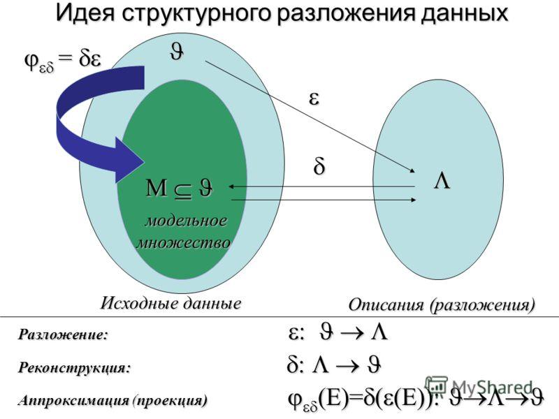 Идея структурного разложения данных M M = = Исходные данные Описания (разложения) модельноемножество Разложение: : Разложение: : Реконструкция: : Реконструкция: : Аппроксимация (проекция) (E)= ( (E)):