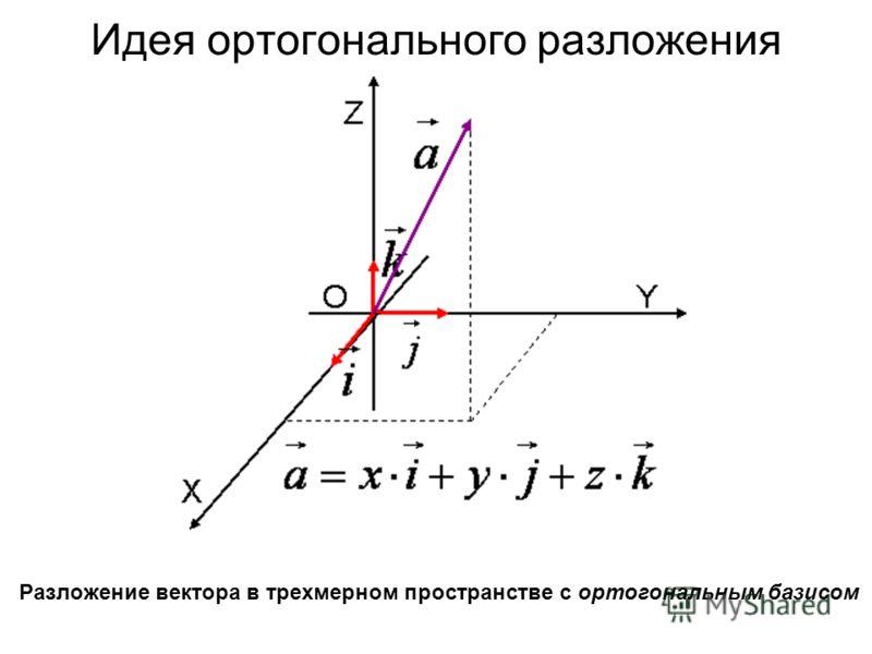 Идея ортогонального разложения Разложение вектора в трехмерном пространстве с ортогональным базисом