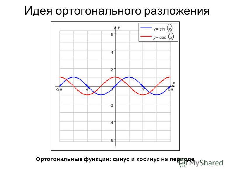 Идея ортогонального разложения Ортогональные функции: синус и косинус на периоде