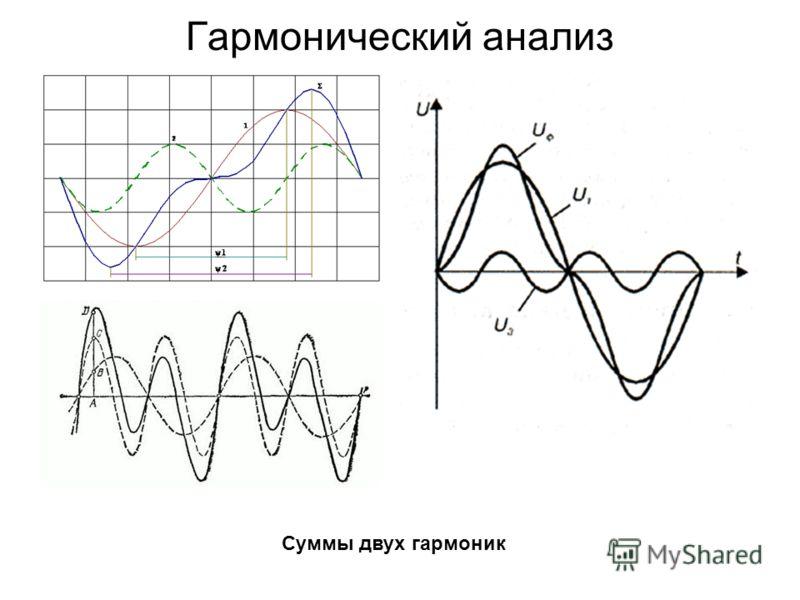 Гармонический анализ Суммы двух гармоник