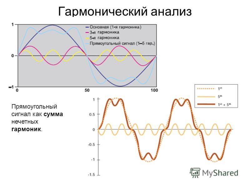 Гармонический анализ Прямоугольный сигнал как сумма нечетных гармоник.