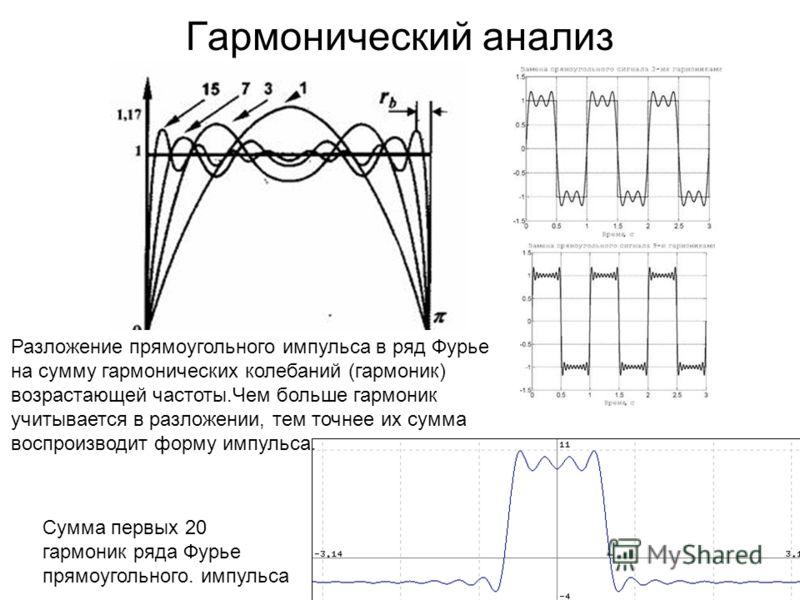 Гармонический анализ Разложение прямоугольного импульса в ряд Фурье на сумму гармонических колебаний (гармоник) возрастающей частоты.Чем больше гармоник учитывается в разложении, тем точнее их сумма воспроизводит форму импульса. Сумма первых 20 гармо