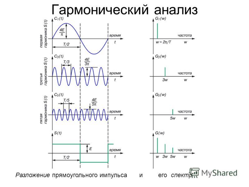 Гармонический анализ Разложение прямоугольного импульса и его спектр