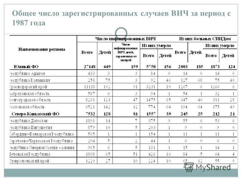 Общее число зарегистрированных случаев ВИЧ за период с 1987 года