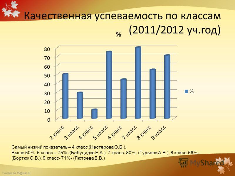 FokinaLida.75@mail.ru Качественная успеваемость по классам (2011/2012 уч.год) Самый низкий показатель – 4 класс (Нестерова О.Б.). Выше 50%: 5 класс – 75%- (Бабуцидзе Е.А.), 7 класс- 80%- (Турьева А.В.), 8 класс-56%- (Бортюк О.В.), 9 класс- 71%- (Люто