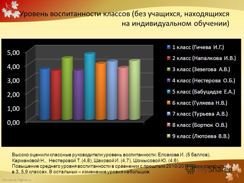 FokinaLida.75@mail.ru Уровень воспитанности классов (без учащихся, находящихся на индивидуальном обучении) Высоко оценили классные руководители уровень воспитанности: Елсакова И. (5 баллов), Кармановой Н., Нестеровой Т. (4,8), Шаховой И. (4,7), Шомыс