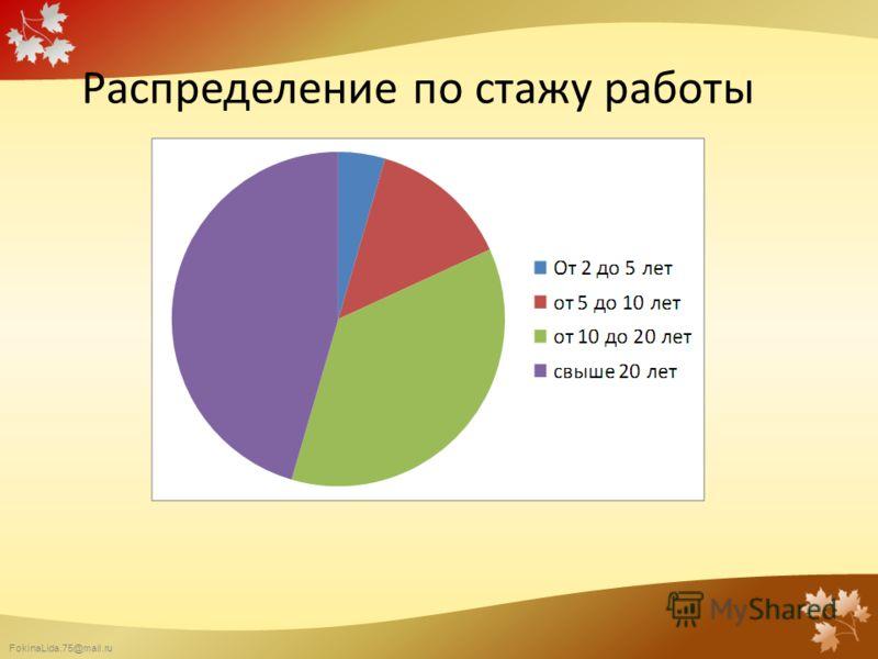 FokinaLida.75@mail.ru Распределение по стажу работы педагогов