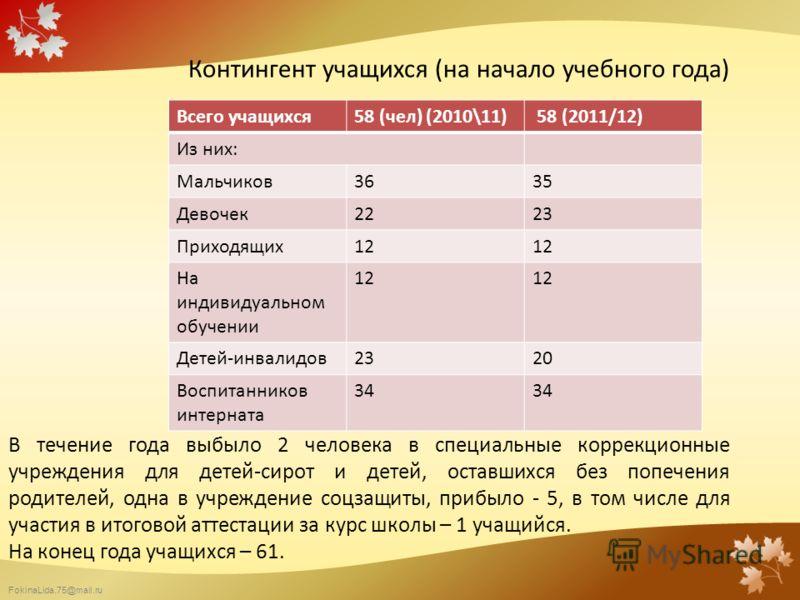 FokinaLida.75@mail.ru Контингент учащихся (на начало учебного года) Всего учащихся58 (чел) (2010\11) 58 (2011/12) Из них: Мальчиков3635 Девочек2223 Приходящих12 На индивидуальном обучении 12 Детей-инвалидов2320 Воспитанников интерната 34 В течение го