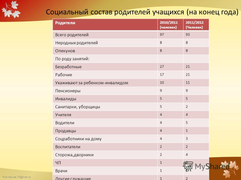 FokinaLida.75@mail.ru Социальный состав родителей учащихся (на конец года) Родители 2010/2011 (человек) 2011/2012 (Человек) Всего родителей 9793 Неродных родителей 88 Опекунов 88 По роду занятий: Безработные 2721 Рабочие 1721 Ухаживают за ребенком-ин