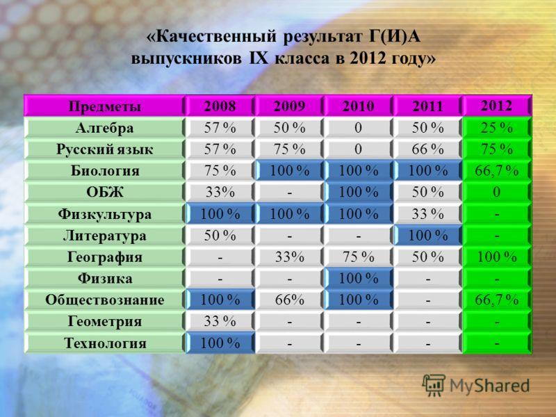 Предметы2008200920102011 2012 Алгебра57 %50 %0 25 % Русский язык57 %75 %066 % 75 % Биология75 %100 % 66,7 % ОБЖ33%-100 %50 % 0 Физкультура100 % 33 % - Литература50 %--100 % - География-33%75 %50 % 100 % Физика--100 %- - Обществознание100 %66%100 %- 6