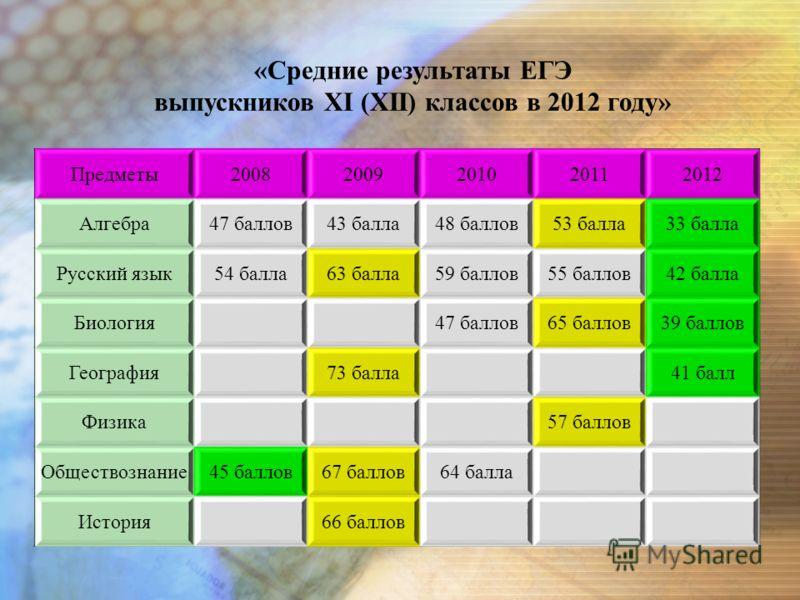 Предметы20082009201020112012 Алгебра47 баллов43 балла48 баллов53 балла33 балла Русский язык54 балла63 балла59 баллов55 баллов42 балла Биология47 баллов65 баллов39 баллов География73 балла41 балл Физика57 баллов Обществознание45 баллов67 баллов64 балл