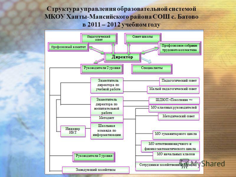 Структура управления образовательной системой МКОУ Ханты-Мансийского района СОШ с. Батово в 2011 – 2012 учебном году