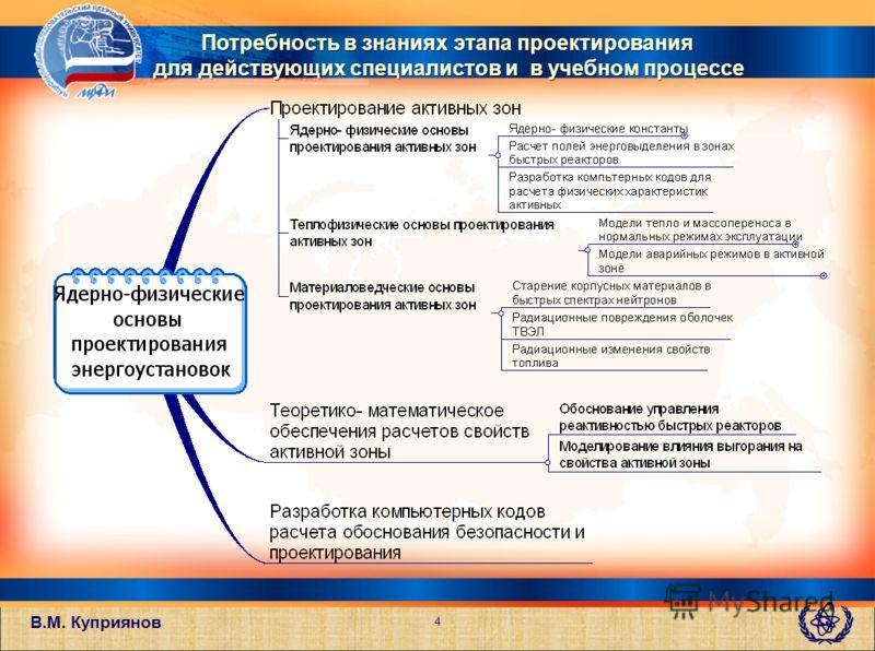 В.М. Куприянов 4 Потребность в знаниях этапа проектирования для действующих специалистов и в учебном процессе