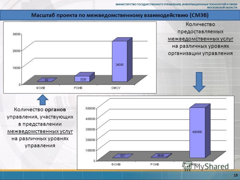 Масштаб проекта по межведомственному взаимодействию (СМЭВ) 15 Количество предоставляемых межведомственных услуг на различных уровнях организации управления Количество органов управления, участвующих в представлении межведомственных услуг на различных