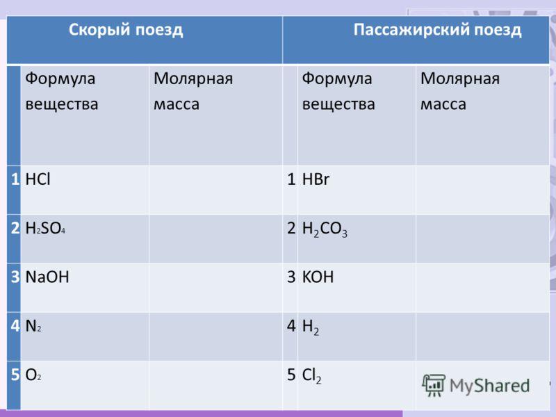 Скорый поезд Пассажирский поезд Формула вещества Молярная масса Формула вещества Молярная масса 1HCl 1HBr 2H 2 SO 4 2H 2 CO 3 3NaOH 3KOH 4N2N2 4H2H2 5O2O2 5Cl 2