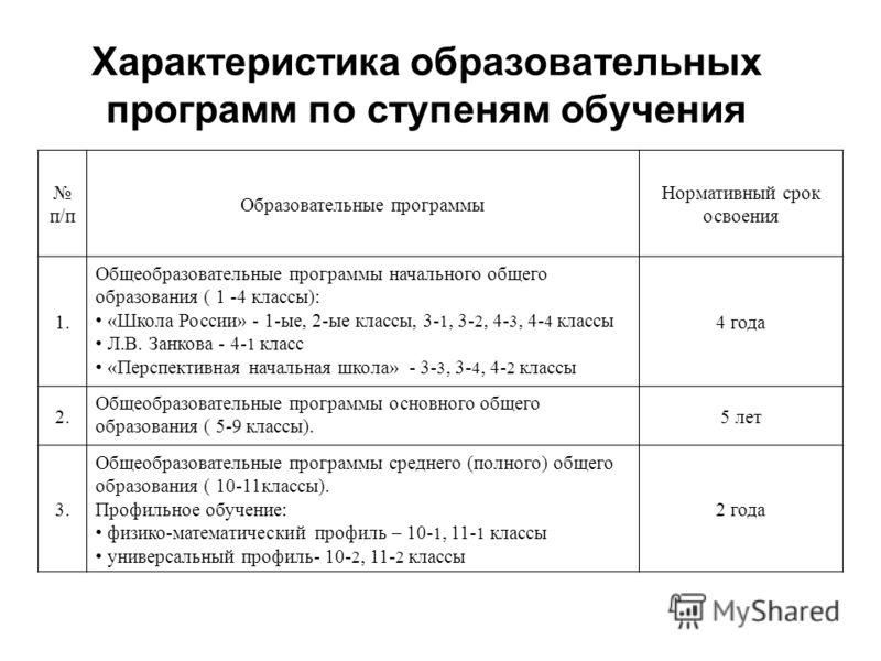 Характеристика образовательных программ по ступеням обучения п/п Образовательные программы Нормативный срок освоения 1. Общеобразовательные программы начального общего образования ( 1 -4 классы): «Школа России» - 1-ые, 2-ые классы, 3- 1, 3- 2, 4- 3,