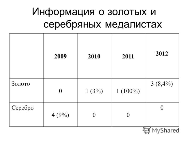 Информация о золотых и серебряных медалистах 200920102011 2012 Золото 01 (3%)1 (100%) 3 (8,4%) Серебро 4 (9%)00 0