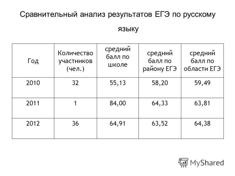 Сравнительный анализ результатов ЕГЭ по русскому языку Год Количество участников (чел.) средний балл по школе средний балл по району ЕГЭ средний балл по области ЕГЭ 20103255,1358,2059,49 2011184,0064,3363,81 20123664,9163,5264,38