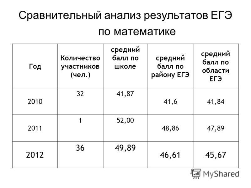 Сравнительный анализ результатов ЕГЭ по математике Год Количество участников (чел.) средний балл по школе средний балл по району ЕГЭ средний балл по области ЕГЭ 2010 3241,87 41,641,84 2011 152,00 48,8647,89 2012 3649,89 46,6145,67