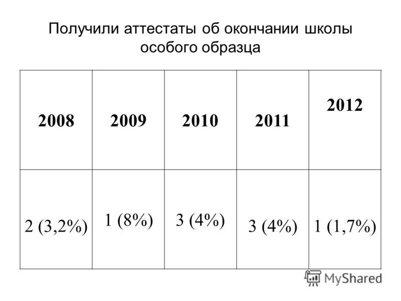 Получили аттестаты об окончании школы особого образца 2008200920102011 2012 2 (3,2%) 1 (8%)3 (4%) 1 (1,7%)