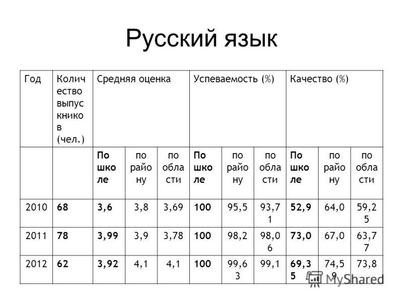 Русский язык ГодКолич ество выпус книко в (чел.) Средняя оценкаУспеваемость (%)Качество (%) По шко ле по райо ну по обла сти По шко ле по райо ну по обла сти По шко ле по райо ну по обла сти 2010683,63,83,6910095,593,7 1 52,964,059,2 5 2011783,993,93